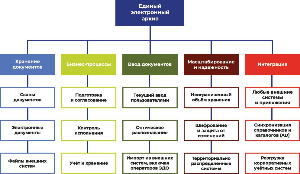Схема работы Электронного архива WSS Docs